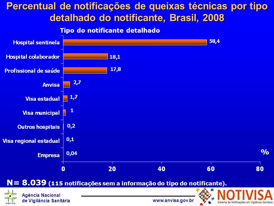 Agência Nacional de Vigilância Sanitária www.anvisa.gov.br Número de notificações de queixas técnicas por produto motivo, Brasil, 2008 Fonte: Notivisa * Dados até 07/08/2007 N=8.039