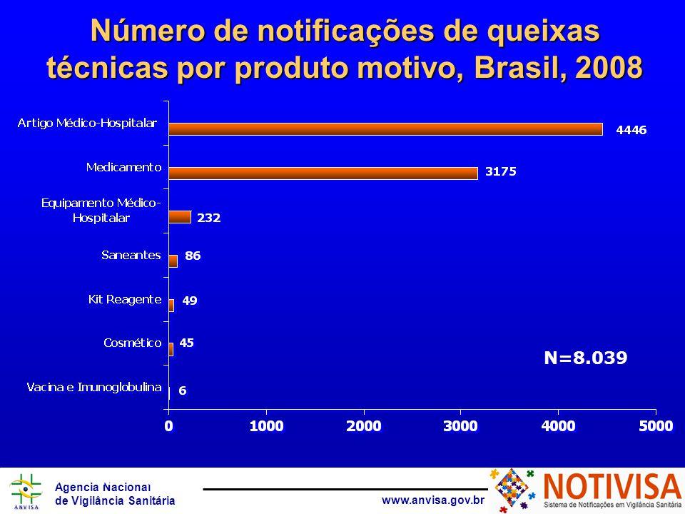 Agência Nacional de Vigilância Sanitária www.anvisa.gov.br Número de notificações de queixas técnicas por produto motivo, Brasil, 2008 Fonte: Notivisa