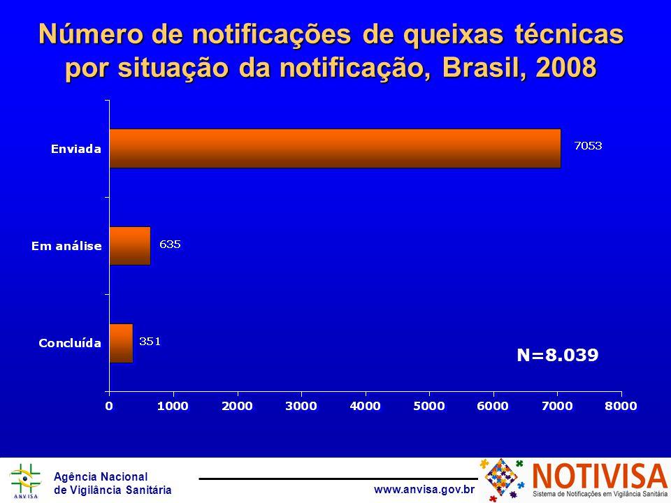 Agência Nacional de Vigilância Sanitária www.anvisa.gov.br Número de notificações de queixas técnicas por situação da notificação, Brasil, 2008 N=8.03