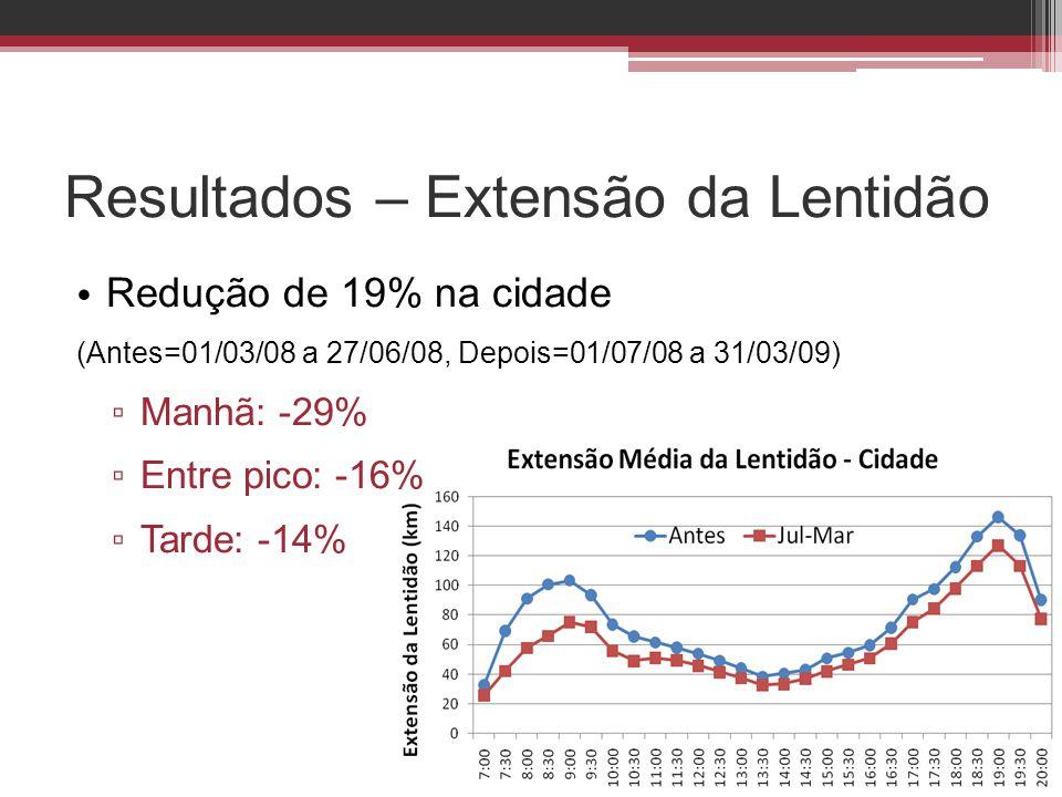 Resultados – Extensão da Lentidão • Redução de 19% na cidade (Antes=01/03/08 a 27/06/08, Depois=01/07/08 a 31/03/09) ▫ Manhã: -29% ▫ Entre pico: -16%