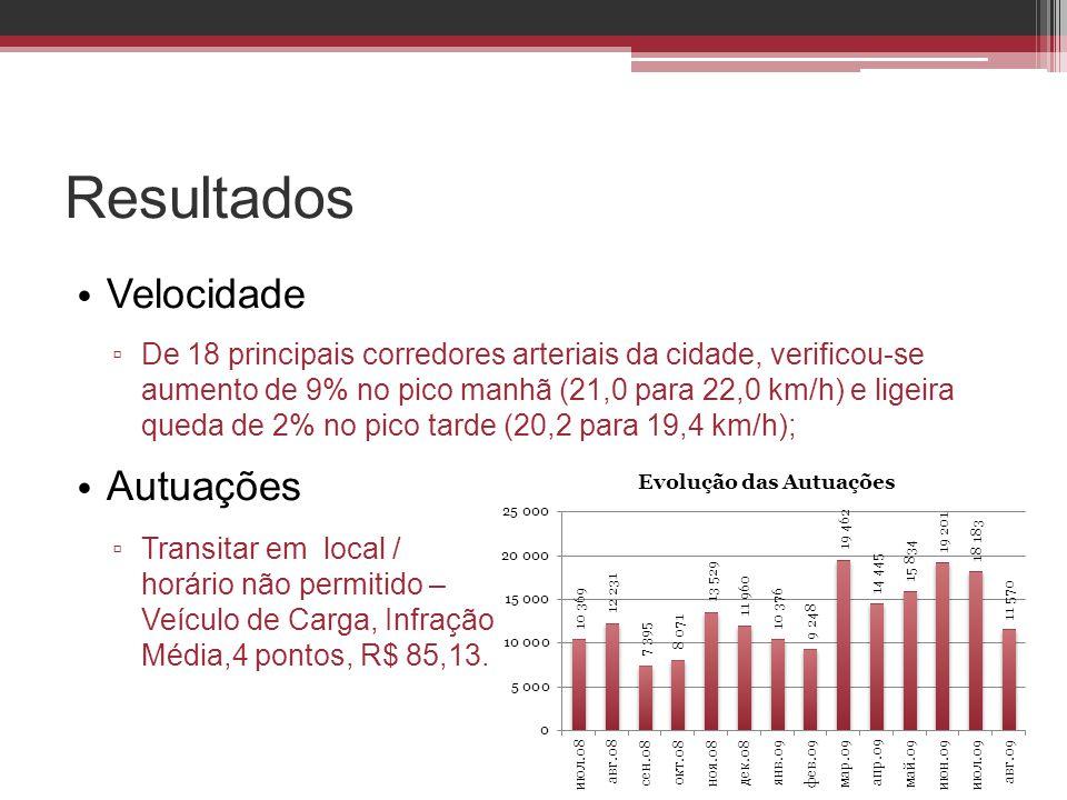 Resultados • Velocidade ▫ De 18 principais corredores arteriais da cidade, verificou-se aumento de 9% no pico manhã (21,0 para 22,0 km/h) e ligeira qu