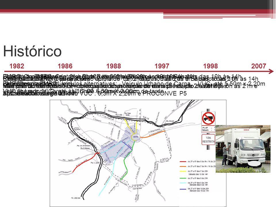 Histórico 200719981997198819861982 Expansão da ZMRC para 25 km² - proibido de 2ª à 6ª 10h às 20h e Sábados das 10h às 14h Vias Estruturais Restritas –