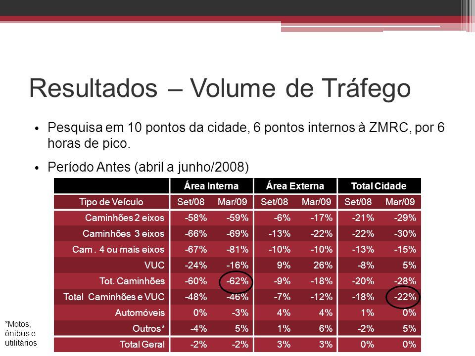 Resultados – Volume de Tráfego • Pesquisa em 10 pontos da cidade, 6 pontos internos à ZMRC, por 6 horas de pico. • Período Antes (abril a junho/2008)