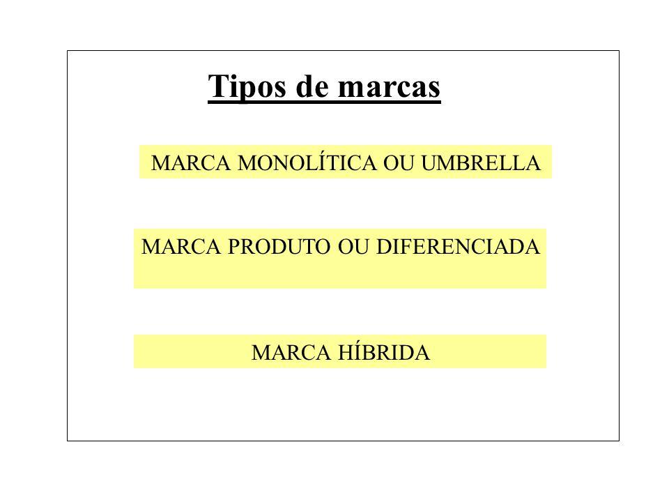 MARCA MONOLÍTICA OU UMBRELLA MARCA PRODUTO OU DIFERENCIADA MARCA HÍBRIDA