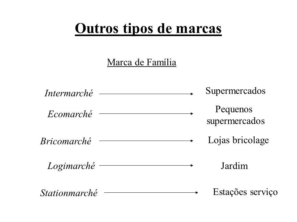 Outros tipos de marcas Marca de Família Intermarché Ecomarché Bricomarché Logimarché Stationmarché Supermercados Pequenos supermercados Lojas bricolage Jardim Estações serviço