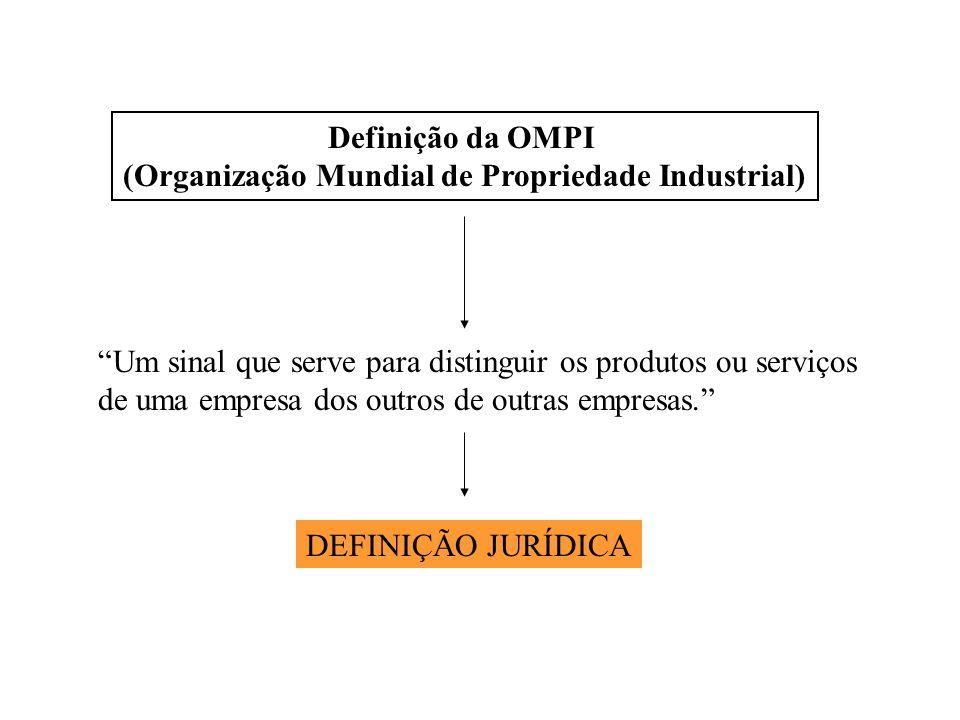 Definição da OMPI (Organização Mundial de Propriedade Industrial) Um sinal que serve para distinguir os produtos ou serviços de uma empresa dos outros de outras empresas. DEFINIÇÃO JURÍDICA