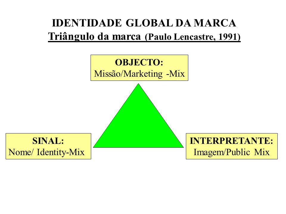 IDENTIDADE GLOBAL DA MARCA Triângulo da marca (Paulo Lencastre, 1991) OBJECTO: Missão/Marketing -Mix INTERPRETANTE: Imagem/Public Mix SINAL: Nome/ Identity-Mix