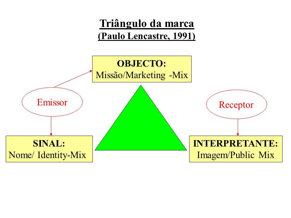 Triângulo da marca (Paulo Lencastre, 1991) OBJECTO: Missão/Marketing -Mix INTERPRETANTE: Imagem/Public Mix SINAL: Nome/ Identity-Mix Emissor Receptor