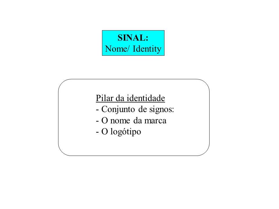 SINAL: Nome/ Identity Pilar da identidade - Conjunto de signos: - O nome da marca - O logótipo