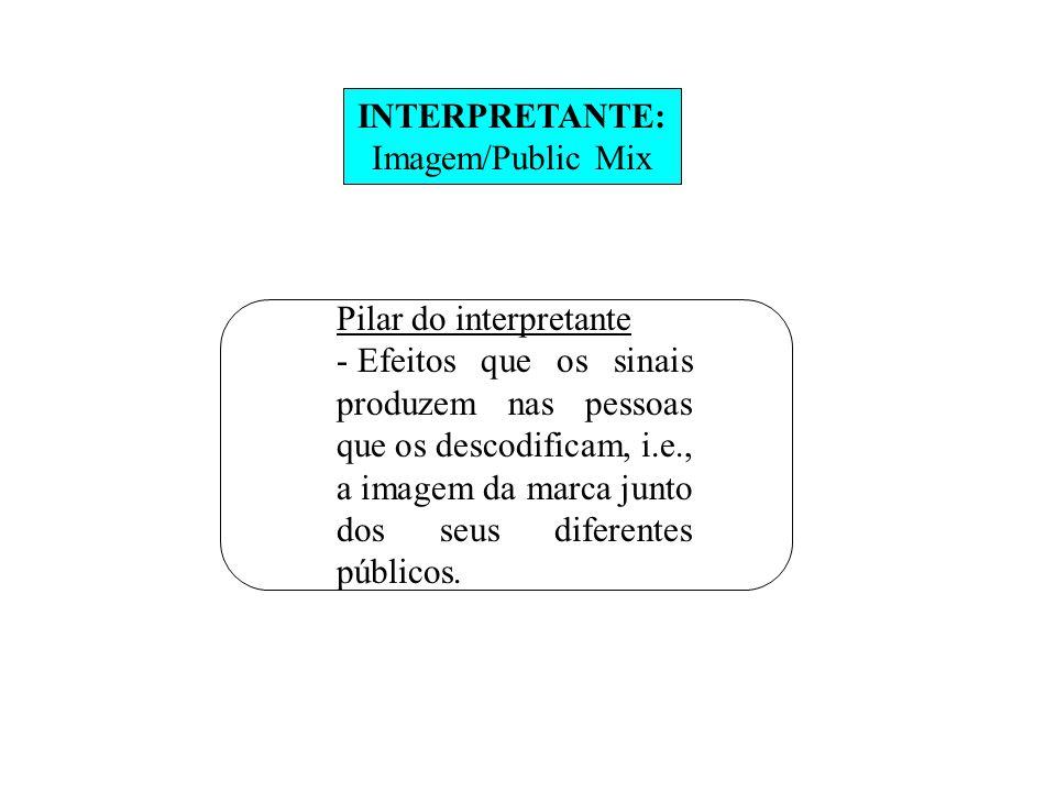 INTERPRETANTE: Imagem/Public Mix Pilar do interpretante - Efeitos que os sinais produzem nas pessoas que os descodificam, i.e., a imagem da marca junto dos seus diferentes públicos.