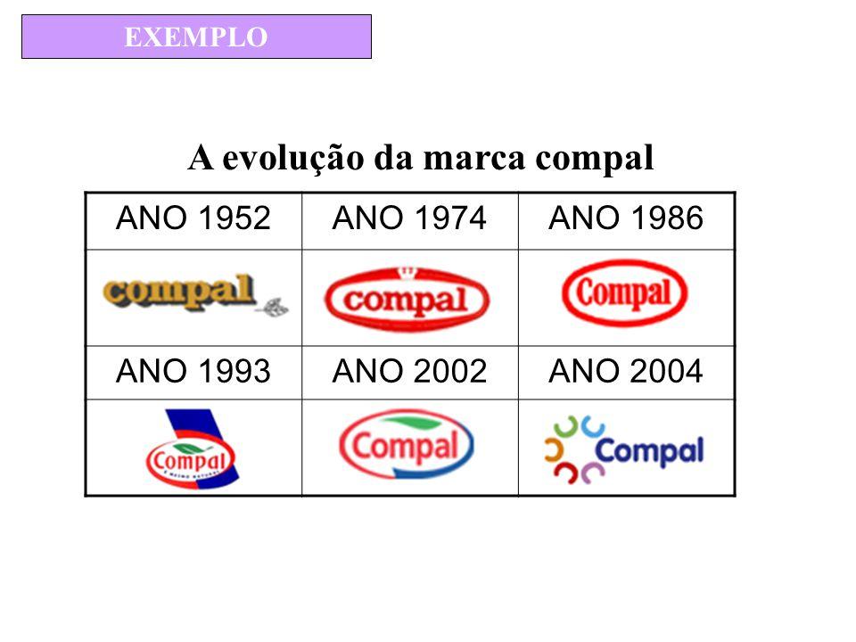 ANO 1952ANO 1974ANO 1986 ANO 1993ANO 2002ANO 2004 EXEMPLO A evolução da marca compal