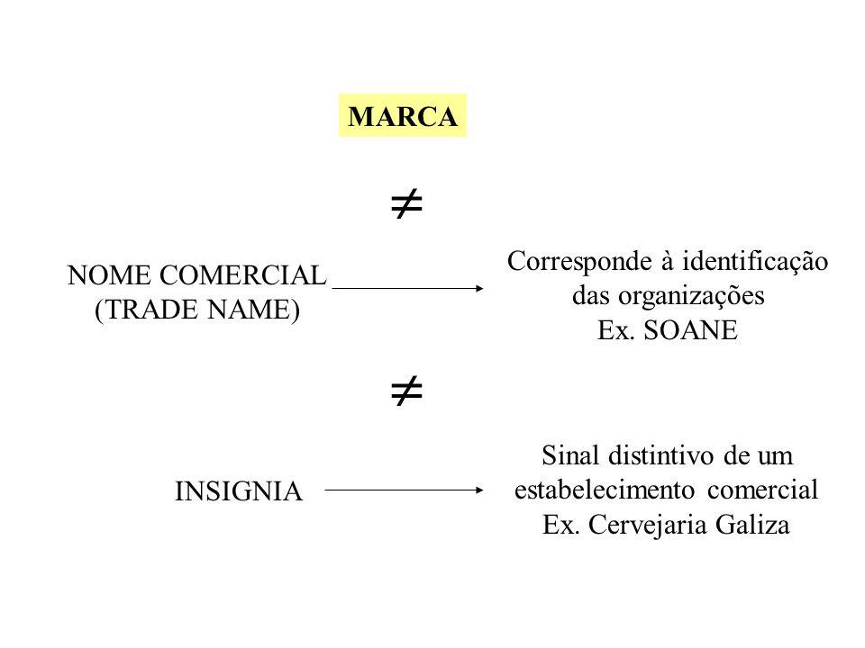 A identidade em sentido estrito - Sinal (Dionísio et.