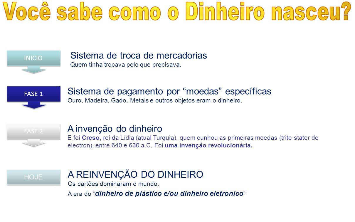 """A REINVENÇÃO DO DINHEIRO Os cartões dominaram o mundo. A era do """" dinheiro de plástico e/ou dinheiro eletronico """" HOJE Sistema de troca de mercadorias"""