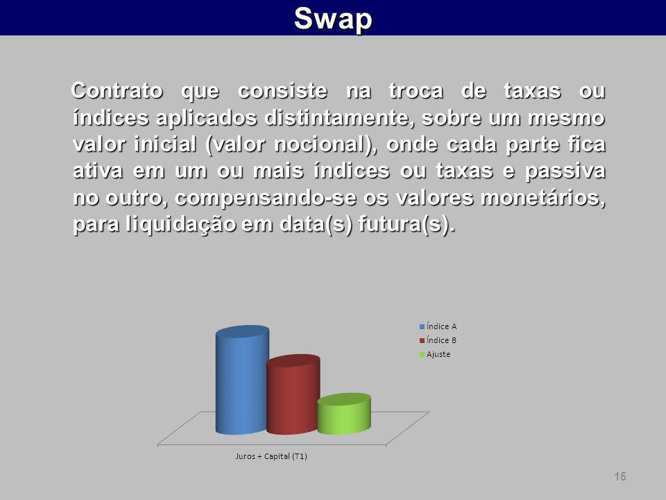 15Swap Contrato que consiste na troca de taxas ou índices aplicados distintamente, sobre um mesmo valor inicial (valor nocional), onde cada parte fica ativa em um ou mais índices ou taxas e passiva no outro, compensando-se os valores monetários, para liquidação em data(s) futura(s).