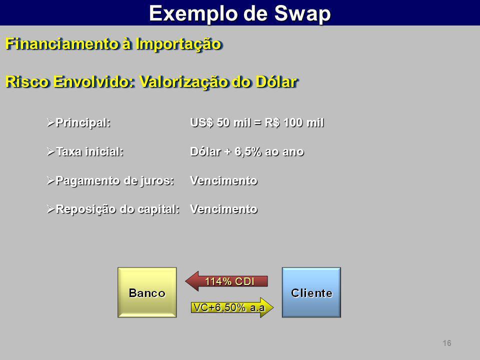 16 Exemplo de Swap Financiamento à Importação Risco Envolvido: Valorização do Dólar Financiamento à Importação Risco Envolvido: Valorização do Dólar  Principal: US$ 50 mil = R$ 100 mil  Taxa inicial:Dólar + 6,5% ao ano  Pagamento de juros: Vencimento  Reposição do capital: Vencimento
