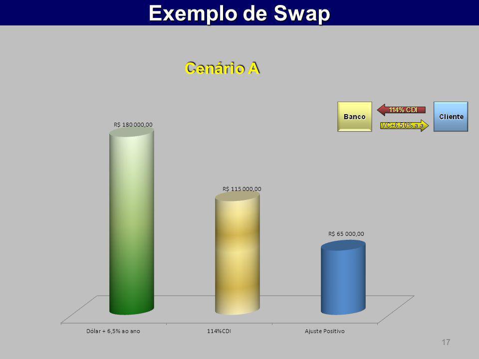 17 Exemplo de Swap Cenário A