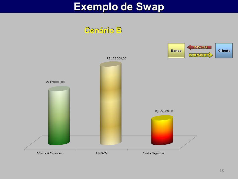 18 Exemplo de Swap Cenário B