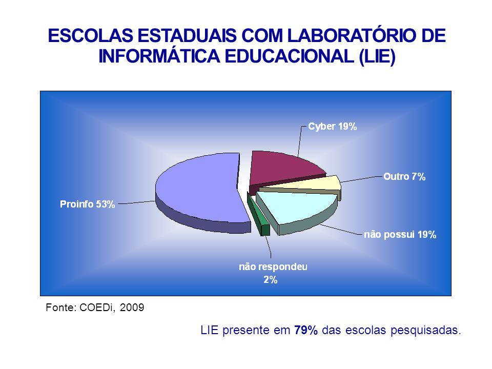 ESCOLAS ESTADUAIS COM LABORATÓRIO DE INFORMÁTICA EDUCACIONAL (LIE) Fonte: COEDi, 2009.
