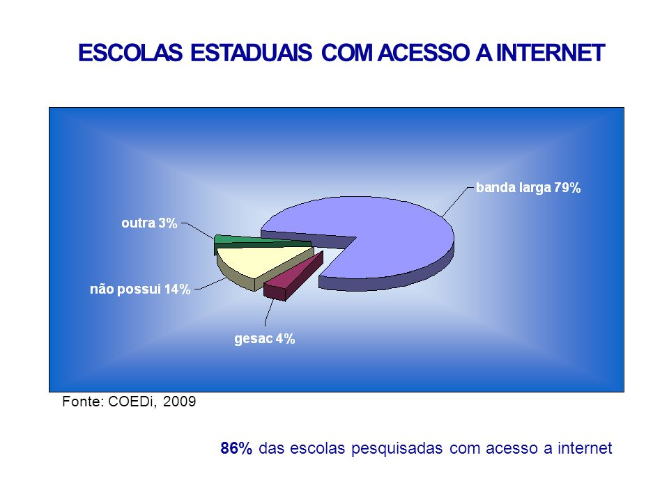 ESCOLAS ESTADUAIS COM ACESSO A INTERNET Fonte: COEDi, 2009.