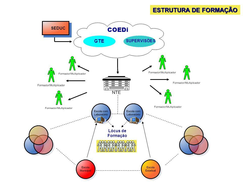 Consórcio entre escolas COEDi GTE SUPERVISÕES Lócus de Formação SEDUC ESTRUTURA DE FORMAÇÃO
