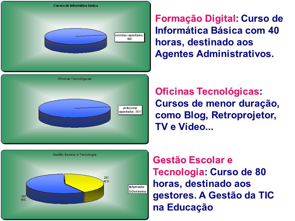 Oficinas Tecnológicas: Cursos de menor duração, como Blog, Retroprojetor, TV e Vídeo...