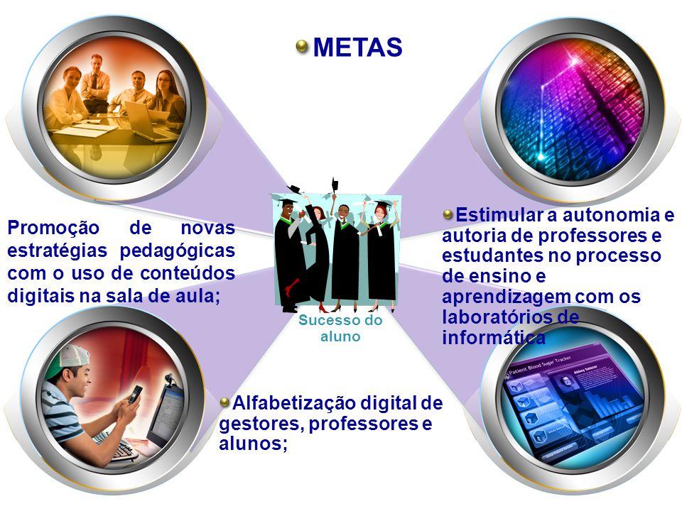 METAS Estimular a autonomia e autoria de professores e estudantes no processo de ensino e aprendizagem com os laboratórios de informática Promoção de novas estratégias pedagógicas com o uso de conteúdos digitais na sala de aula; Alfabetização digital de gestores, professores e alunos; Sucesso do aluno