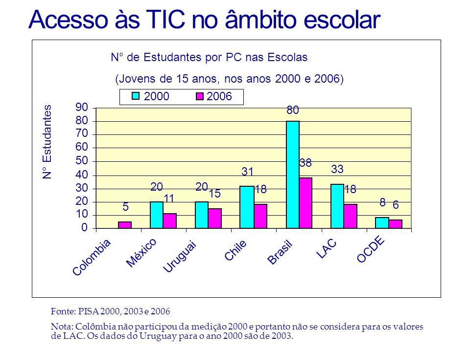 Acesso às TIC no âmbito escolar Fonte: PISA 2000, 2003 e 2006 Nota: Colômbia não participou da medição 2000 e portanto não se considera para os valores de LAC.