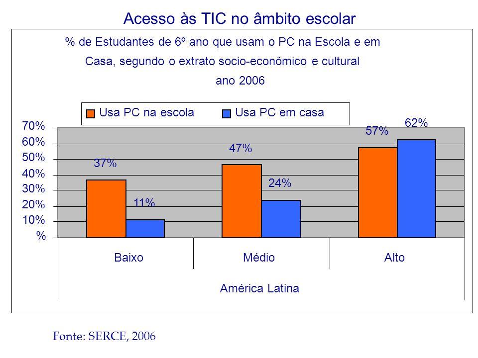 % de Estudantes de 6º ano que usam o PC na Escola e em Casa, segundo o extrato socio-econômico e cultural ano 2006 37% 47% 57% 11% 24% 62% % 10% 20% 30% 40% 50% 60% 70% BaixoMédioAlto América Latina Usa PC na escolaUsa PC em casa Fonte: SERCE, 2006 Acesso às TIC no âmbito escolar
