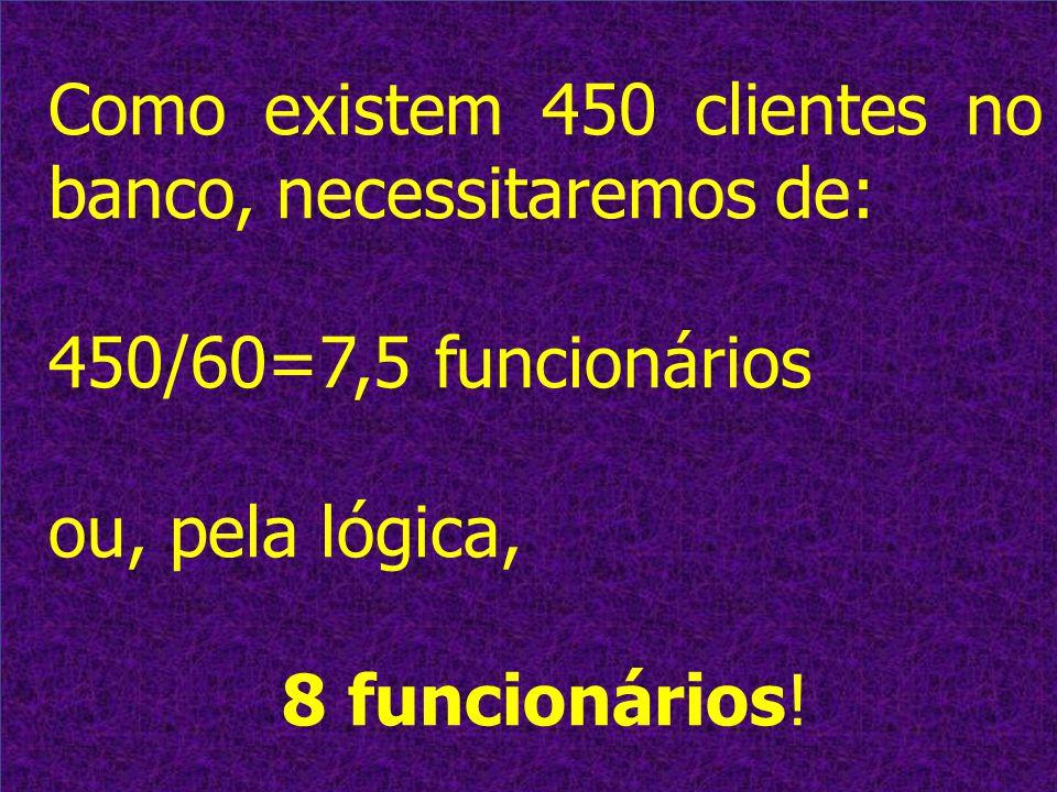 4 Como existem 450 clientes no banco, necessitaremos de: 450/60=7,5 funcionários ou, pela lógica, 8 funcionários!