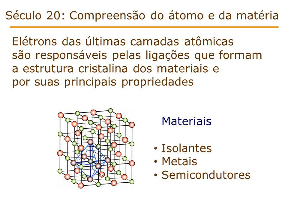 Elétrons das últimas camadas atômicas são responsáveis pelas ligações que formam a estrutura cristalina dos materiais e por suas principais propriedades Século 20: Compreensão do átomo e da matéria Materiais • Isolantes • Metais • Semicondutores