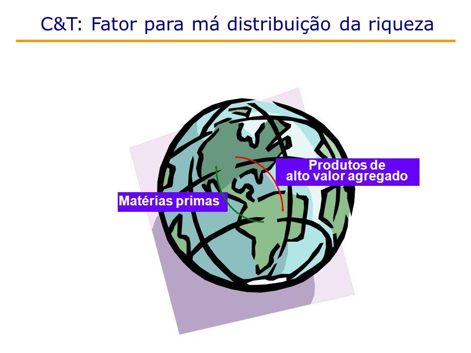 Produtos de alto valor agregado Matérias primas C&T: Fator para má distribuição da riqueza