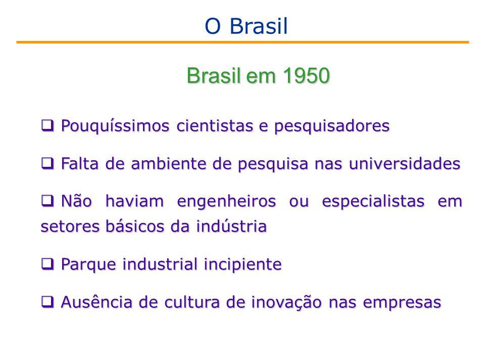  Pouquíssimos cientistas e pesquisadores  Falta de ambiente de pesquisa nas universidades  Não haviam engenheiros ou especialistas em setores básicos da indústria  Parque industrial incipiente  Ausência de cultura de inovação nas empresas Brasil em 1950 O Brasil