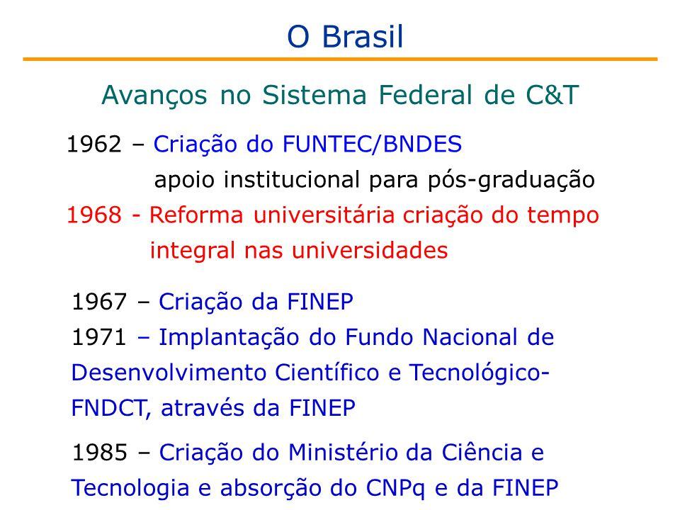 1962 – Criação do FUNTEC/BNDES apoio institucional para pós-graduação 1968 - Reforma universitária criação do tempo integral nas universidades 1967 – Criação da FINEP 1971 – Implantação do Fundo Nacional de Desenvolvimento Científico e Tecnológico- FNDCT, através da FINEP Avanços no Sistema Federal de C&T O Brasil 1985 – Criação do Ministério da Ciência e Tecnologia e absorção do CNPq e da FINEP