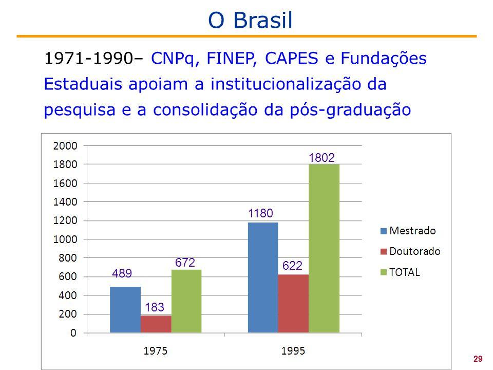 1971-1990– CNPq, FINEP, CAPES e Fundações Estaduais apoiam a institucionalização da pesquisa e a consolidação da pós-graduação O Brasil 29 489 183 672 1180 1802 622