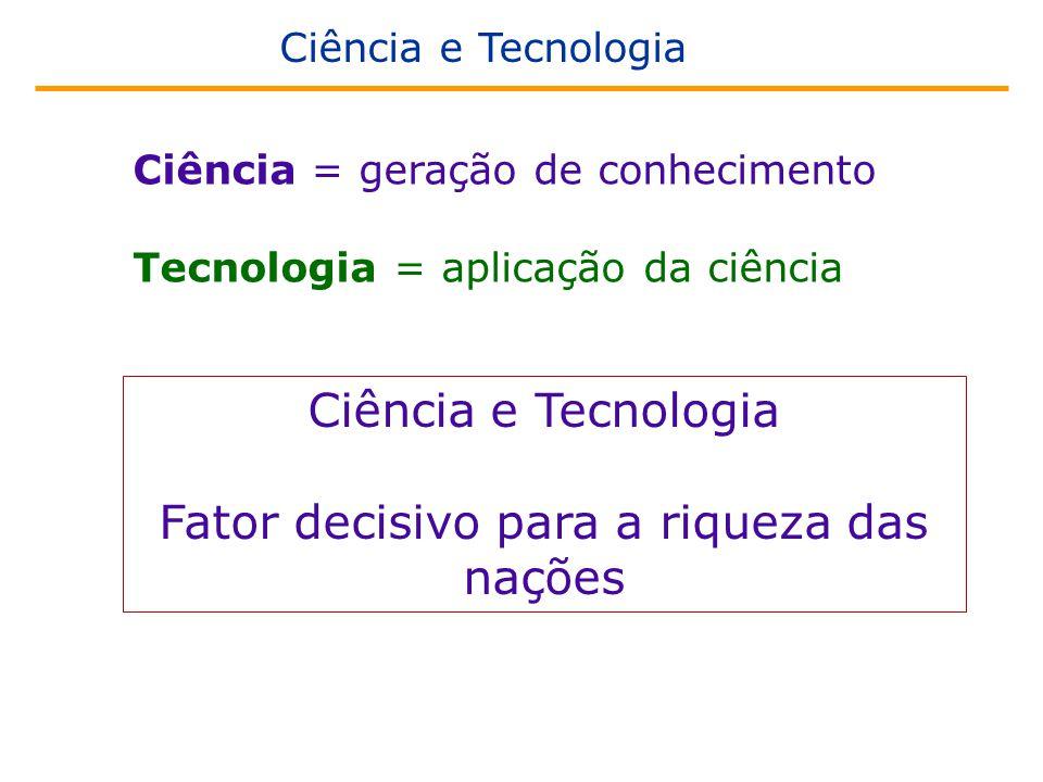 Ciência = geração de conhecimento Tecnologia = aplicação da ciência Ciência e Tecnologia Fator decisivo para a riqueza das nações Ciência e Tecnologia