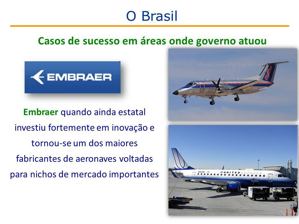 Embraer quando ainda estatal investiu fortemente em inovação e tornou-se um dos maiores fabricantes de aeronaves voltadas para nichos de mercado importantes Casos de sucesso em áreas onde governo atuou O Brasil