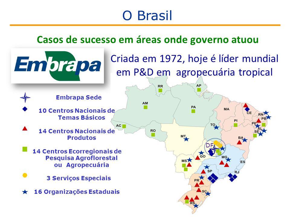                                          DF  Embrapa Sede 10 Centros Nacionais de Temas Básicos 14 Centros Nacionais de Produtos 14 Centros Ecorregionais de Pesquisa Agroflorestal ou Agropecuária 3 Serviços Especiais 16 Organizações Estaduais   Casos de sucesso em áreas onde governo atuou Criada em 1972, hoje é líder mundial em P&D em agropecuária tropical O Brasil