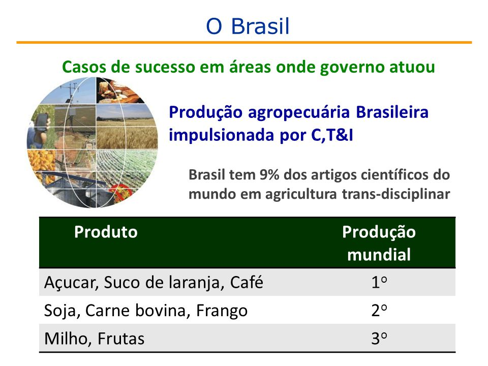 Produção agropecuária Brasileira impulsionada por C,T&I Brasil tem 9% dos artigos científicos do mundo em agricultura trans-disciplinar ProdutoProdução mundial Açucar, Suco de laranja, Café1o1o Soja, Carne bovina, Frango2o2o Milho, Frutas3o3o Casos de sucesso em áreas onde governo atuou O Brasil