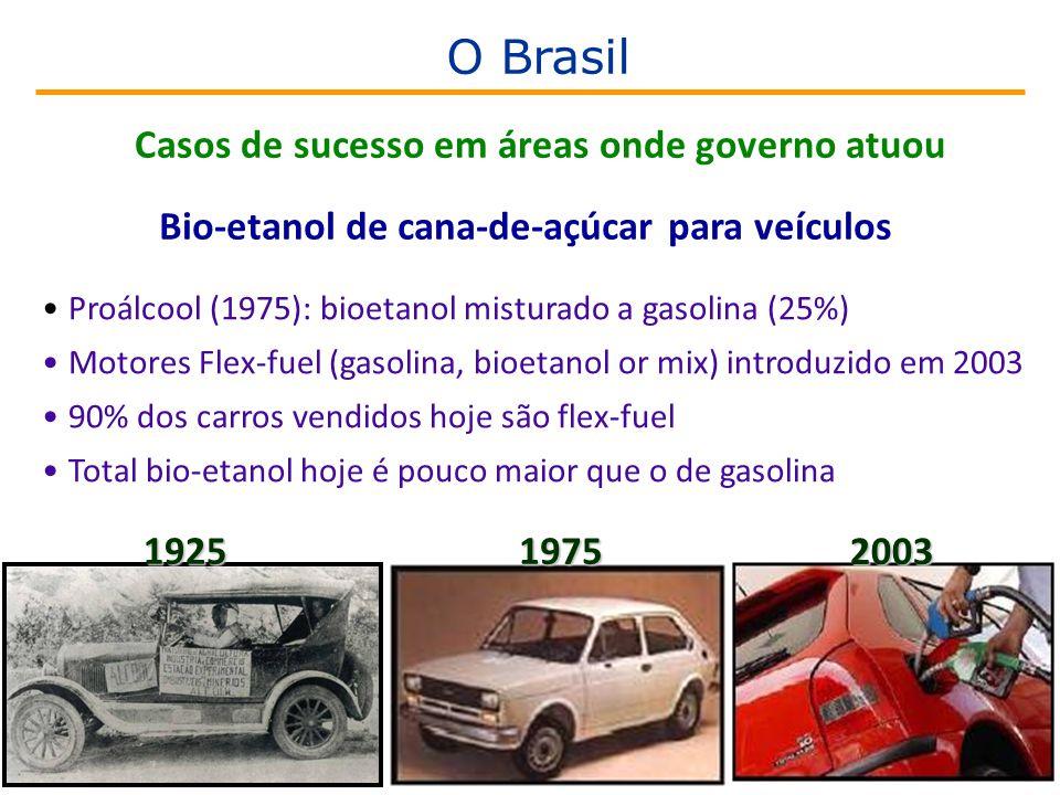 •Proálcool (1975): bioetanol misturado a gasolina (25%) •Motores Flex-fuel (gasolina, bioetanol or mix) introduzido em 2003 •90% dos carros vendidos hoje são flex-fuel •Total bio-etanol hoje é pouco maior que o de gasolina Bio-etanol de cana-de-açúcar para veículos 19251975 2003 Casos de sucesso em áreas onde governo atuou O Brasil