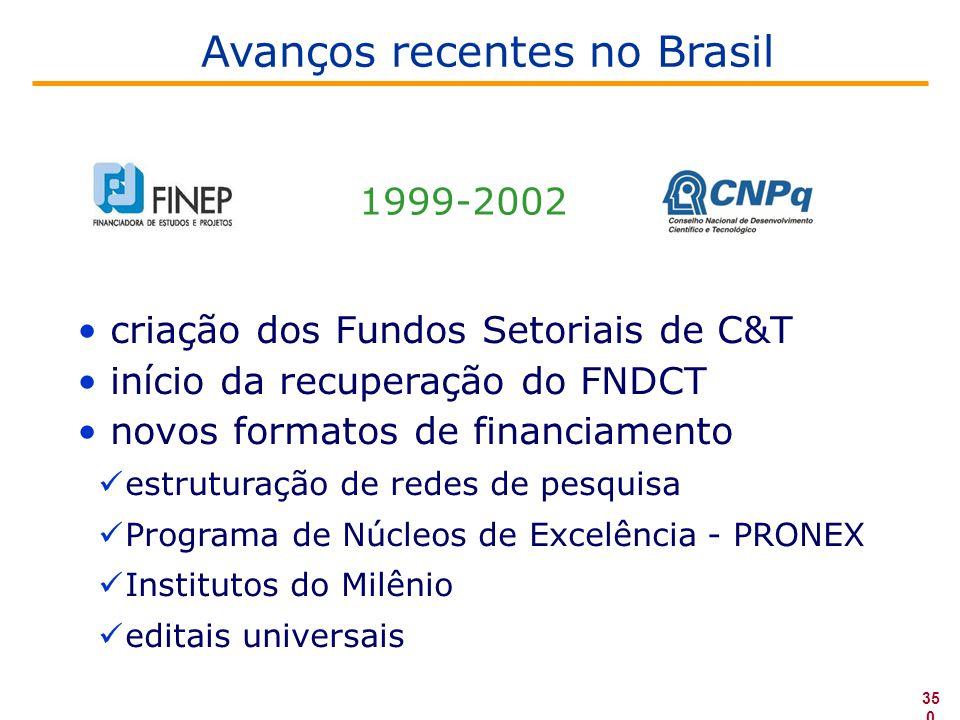 • criação dos Fundos Setoriais de C&T • início da recuperação do FNDCT • novos formatos de financiamento  estruturação de redes de pesquisa  Programa de Núcleos de Excelência - PRONEX  Institutos do Milênio  editais universais 1999-2002 35 0 Avanços recentes no Brasil