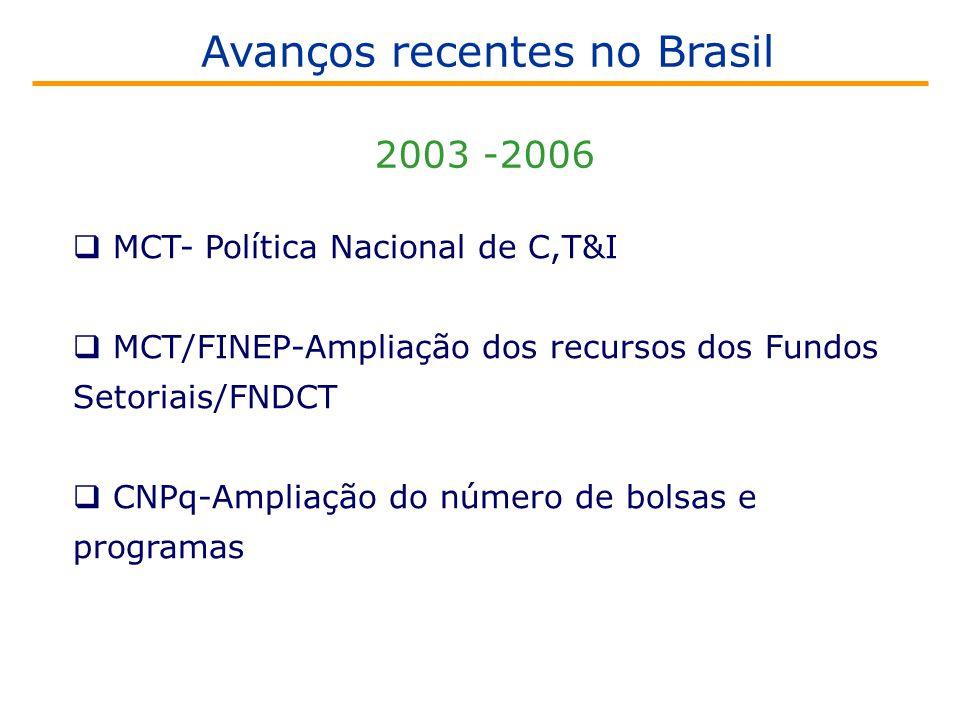 2003 -2006  MCT- Política Nacional de C,T&I  MCT/FINEP-Ampliação dos recursos dos Fundos Setoriais/FNDCT  CNPq-Ampliação do número de bolsas e programas Avanços recentes no Brasil