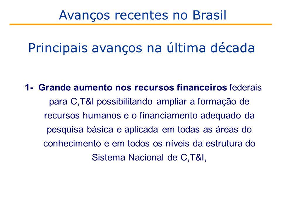 1- Grande aumento nos recursos financeiros federais para C,T&I possibilitando ampliar a formação de recursos humanos e o financiamento adequado da pesquisa básica e aplicada em todas as áreas do conhecimento e em todos os níveis da estrutura do Sistema Nacional de C,T&I, Avanços recentes no Brasil Principais avanços na última década