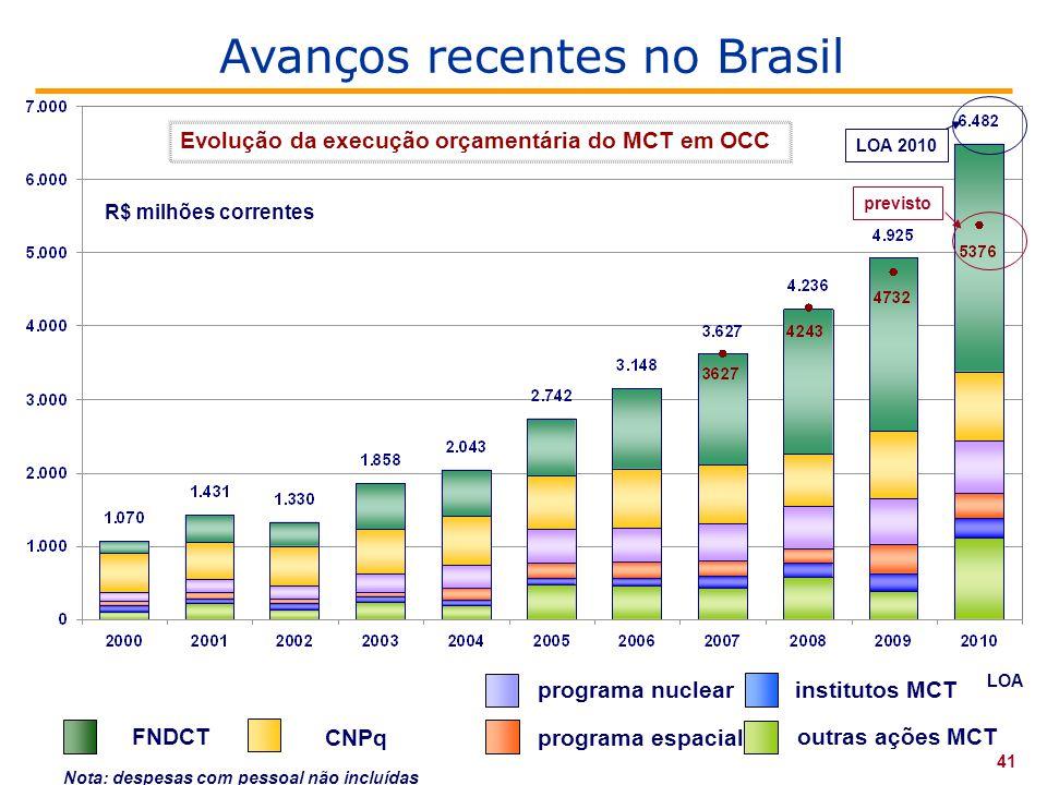 Nota: despesas com pessoal não incluídas CNPq programa nuclear institutos MCT FNDCT programa espacial outras ações MCT LOA 41 Evolução da execução orçamentária do MCT em OCC previsto LOA 2010 R$ milhões correntes Avanços recentes no Brasil