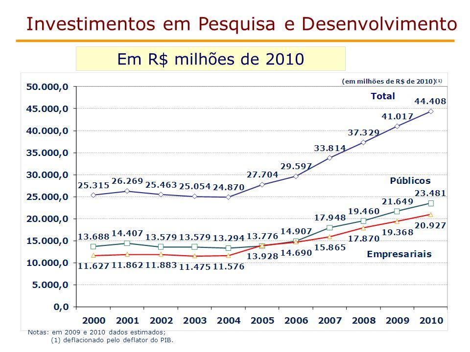 Em R$ milhões de 2010 Investimentos em Pesquisa e Desenvolvimento Notas: em 2009 e 2010 dados estimados; (1) deflacionado pelo deflator do PIB.