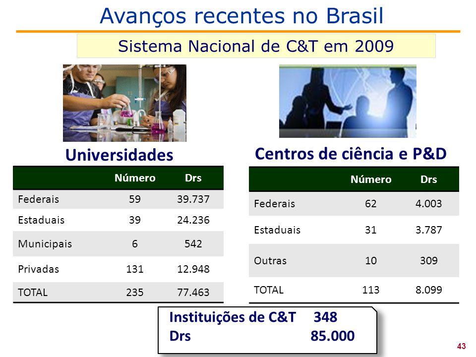 Universidades Centros de ciência e P&D Instituições de C&T 348 Drs 85.000 NúmeroDrs Federais5939.737 Estaduais3924.236 Municipais6542 Privadas13112.948 TOTAL23577.463 NúmeroDrs Federais624.003 Estaduais313.787 Outras10309 TOTAL1138.099 Avanços recentes no Brasil 43 Sistema Nacional de C&T em 2009