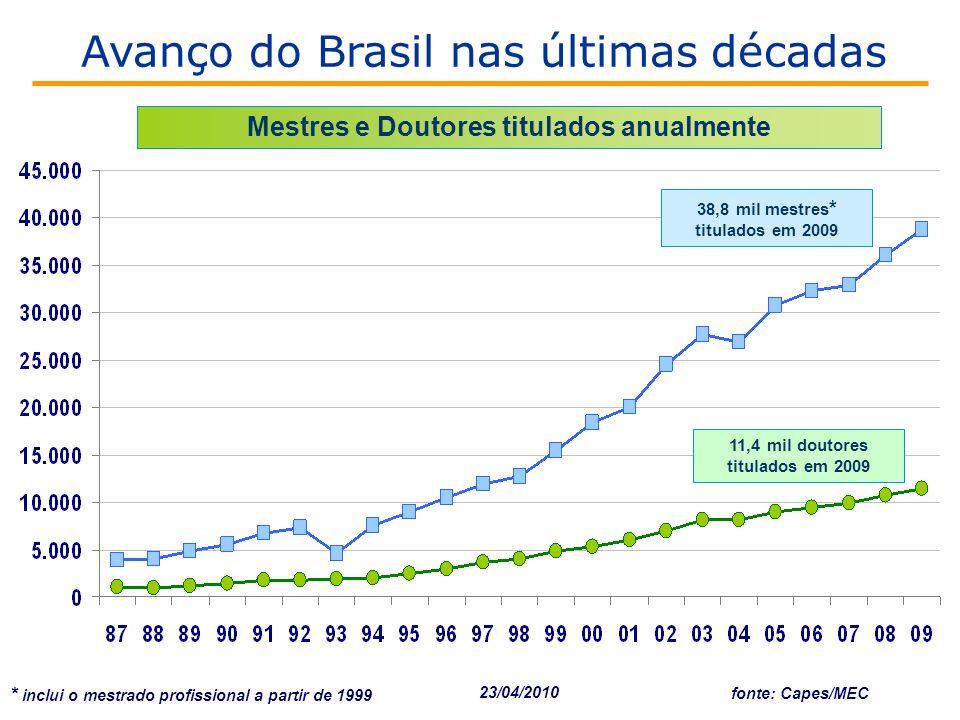 fonte: Capes/MEC Mestres e Doutores titulados anualmente 11,4 mil doutores titulados em 2009 38,8 mil mestres * titulados em 2009 * inclui o mestrado profissional a partir de 1999 23/04/2010 Avanço do Brasil nas últimas décadas