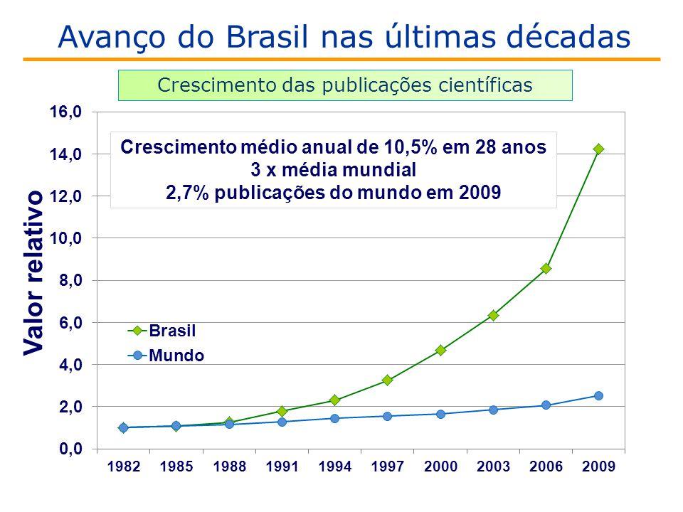 Crescimento médio anual de 10,5% em 28 anos 3 x média mundial 2,7% publicações do mundo em 2009 Valor relativo Crescimento das publicações científicas Avanço do Brasil nas últimas décadas