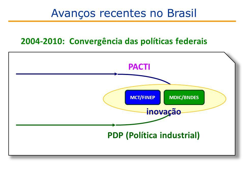 PDP (Política industrial) PACTI MCT/FINEP MDIC/BNDES inovação 2004-2010: Convergência das políticas federais Avanços recentes no Brasil