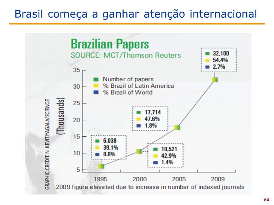54 Brasil começa a ganhar atenção internacional