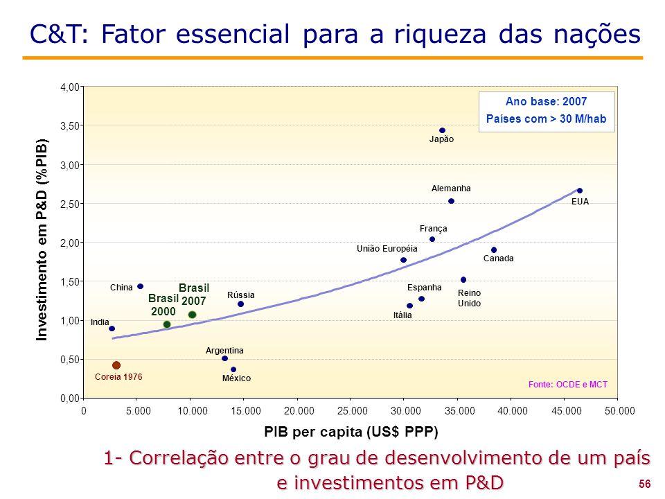 C&T: Fator essencial para a riqueza das nações 1- Correlação entre o grau de desenvolvimento de um país e investimentos em P&D Investimento em P&D (%PIB) PIB per capita (US$ PPP) 0,00 0,50 1,00 1,50 2,00 2,50 3,00 3,50 4,00 05.00010.00015.00020.00025.00030.00035.00040.00045.00050.000 Coreia 1976 India China Brasil 2000 Brasil 2007 Rússia Argentina México Reino Unido Itália Espanha EUA Canada União Européia França Alemanha Japão Ano base: 2007 Países com > 30 M/hab Fonte: OCDE e MCT 56